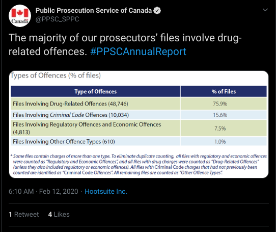 """The majority of our prosecutors' files involve drug-related offences."" Drug-releated - 48746 - 75.9% Criminal Code - 10034 - 15.6% Regulatory & Economic Offenses - 4813 Other - 610 - 1%"