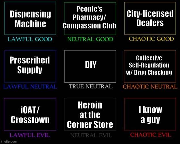 "an alignment chart for safer supply routes. lawful good: dispensing machine lawful neutral: prescribed supply lawful evil: iOAT/crosstown  neutral good: people's pharmacy/compassion club true neutral: DIY neutral evil: ""heroin at the corner store"" chaotic good: city-licensed dealers chaotic neutral: collective self-regulation with drug checking chaotic evil: i know a guy"